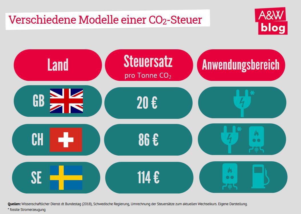 Verschiedene Modelle einer CO2-Steuer