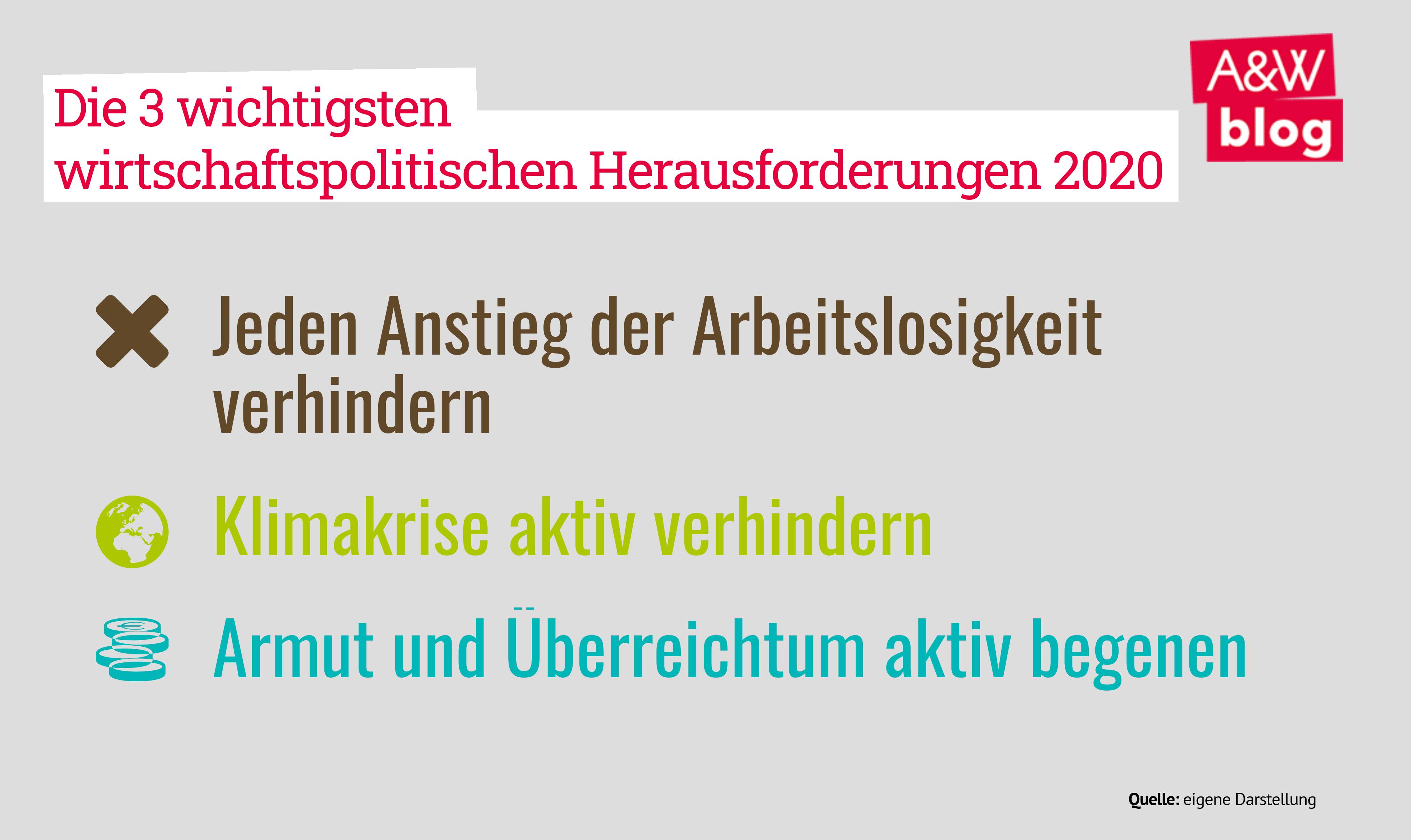 Wirtschaftspolitische Herausforderungen 2020