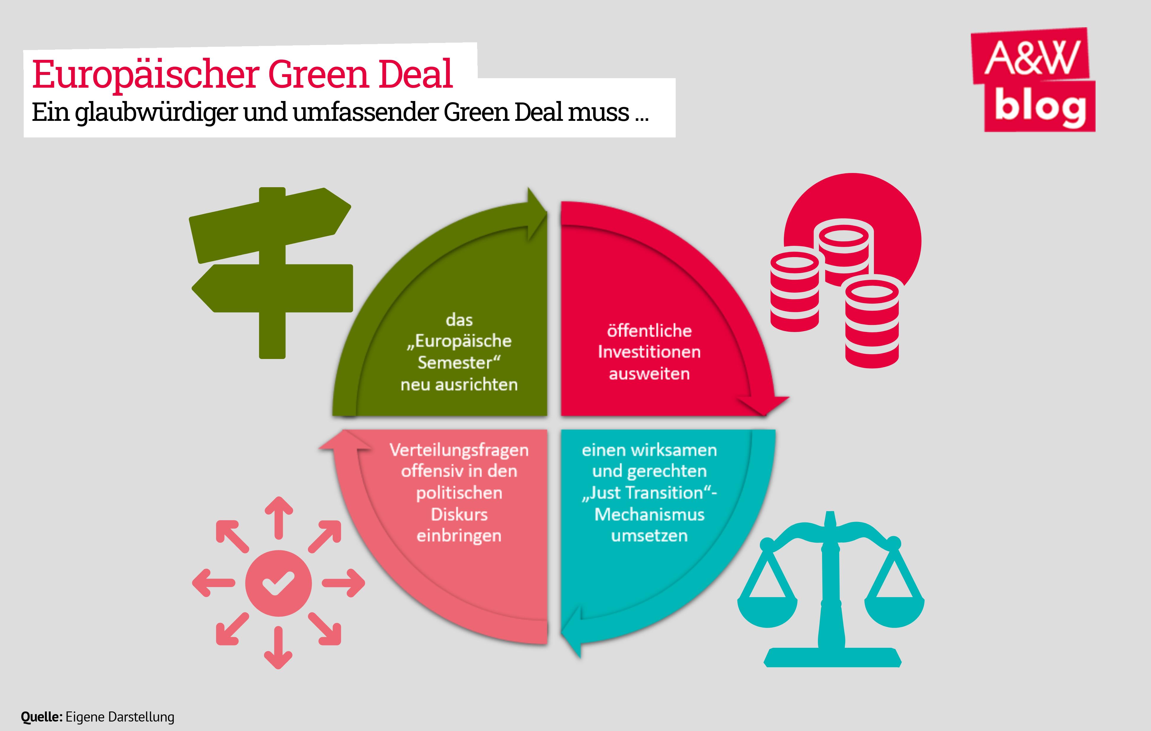 Europäischer Green Deal