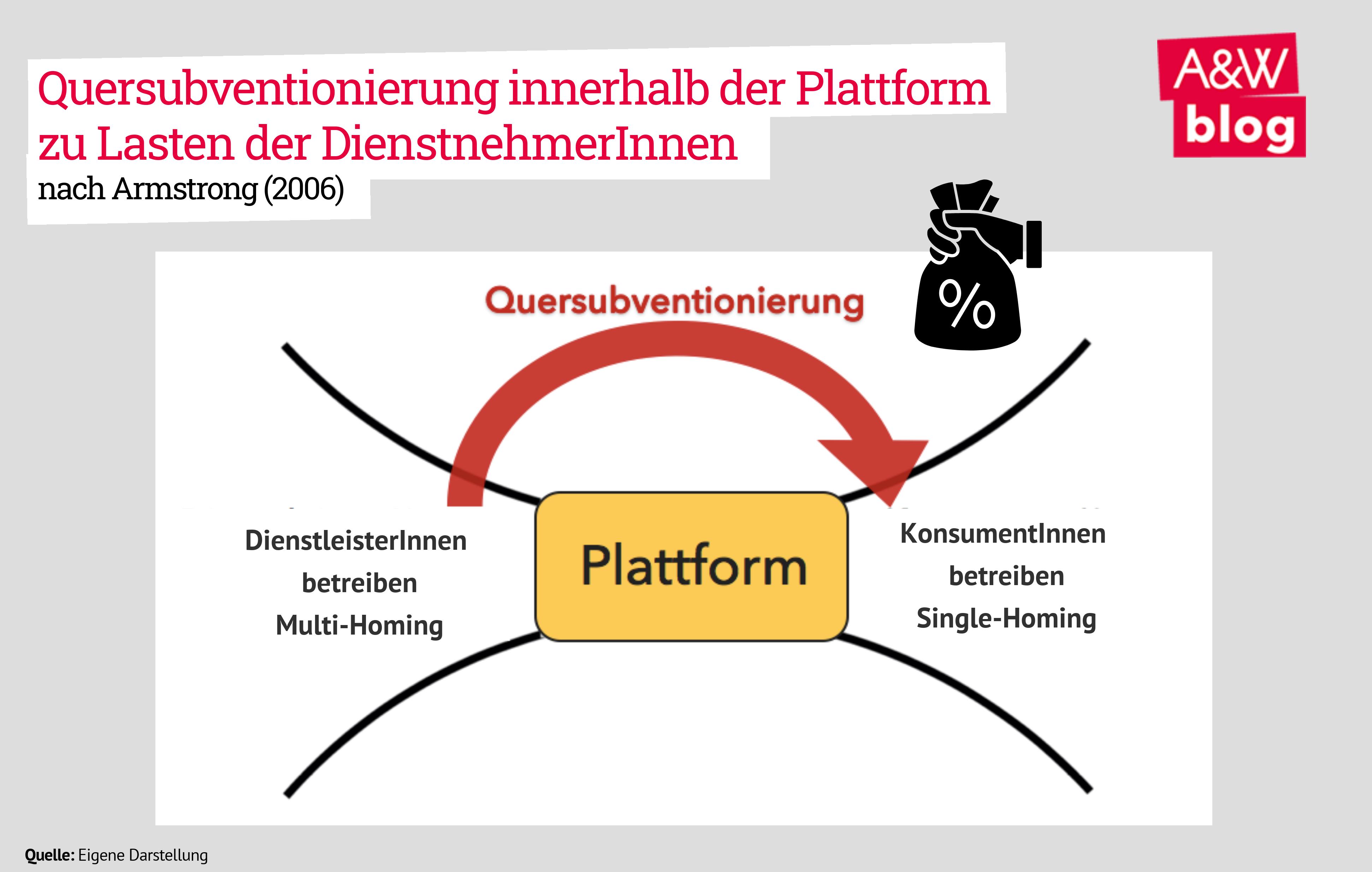 Quersubventionierung Plattformen