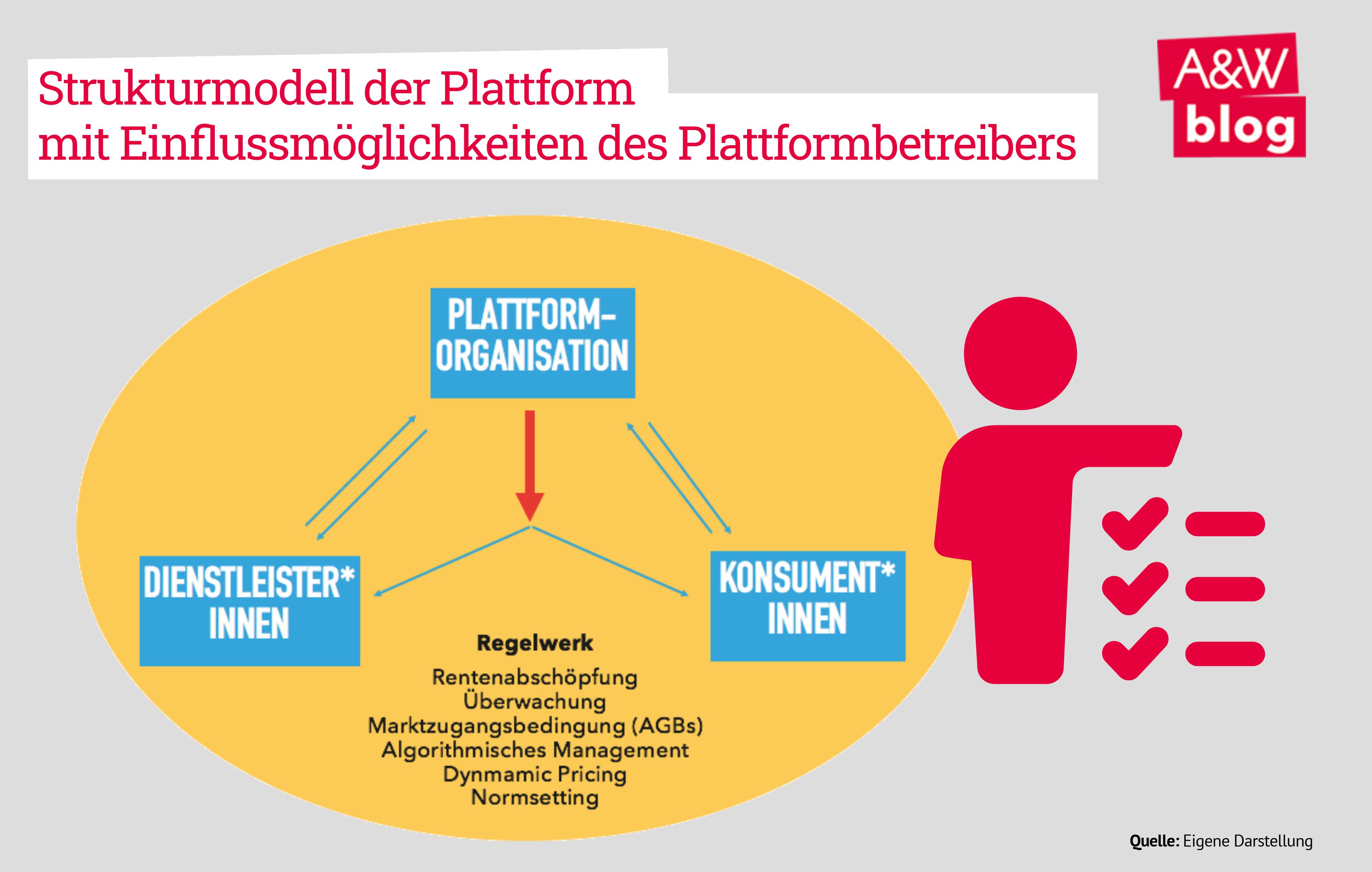 Strukturmodell der Plattformen