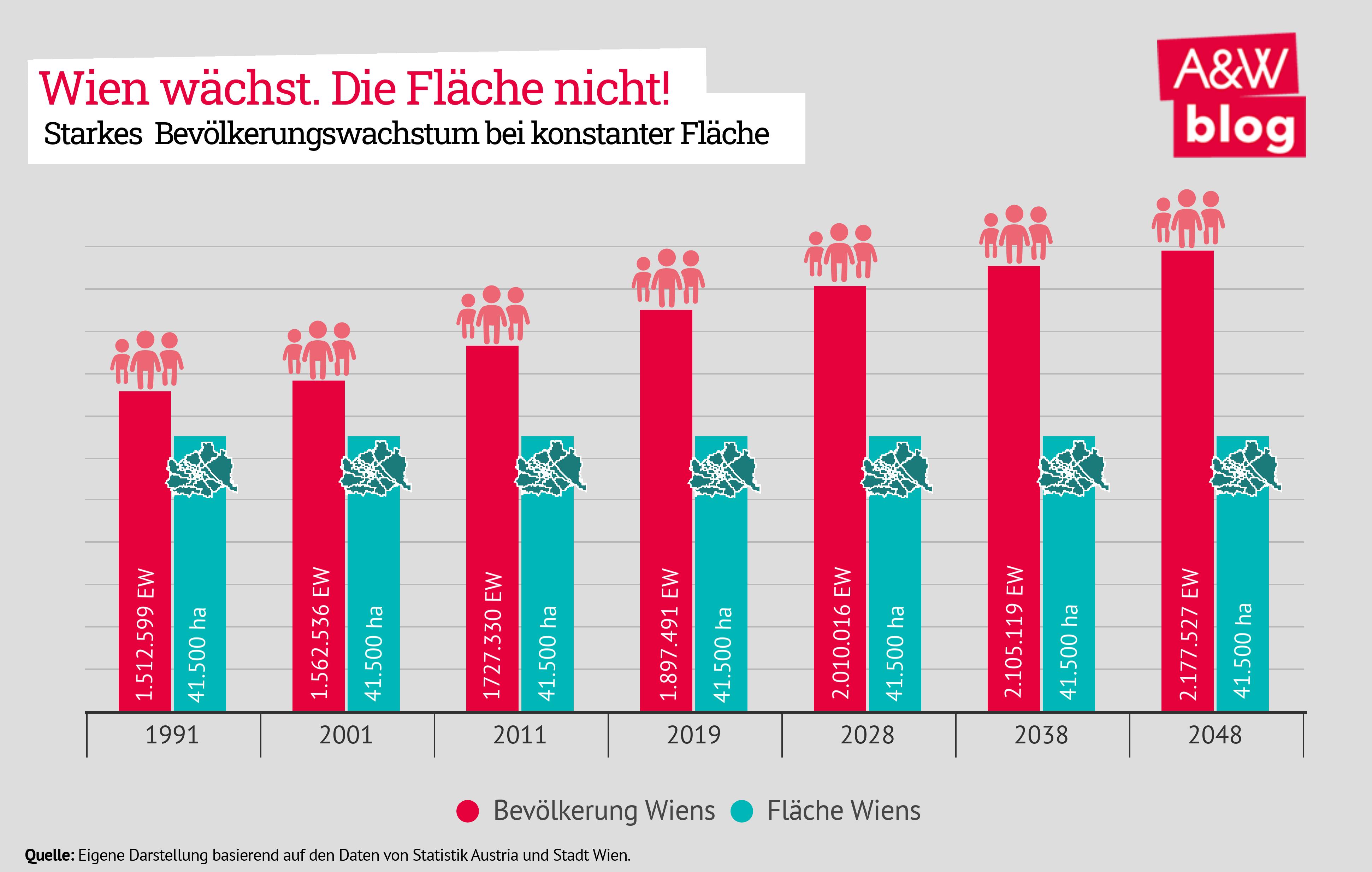 Wien wächst. Die Fläche nicht