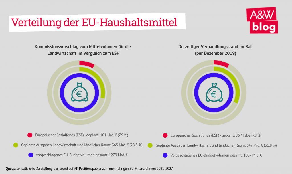 Verteilung der EU-Haushaltsmittel
