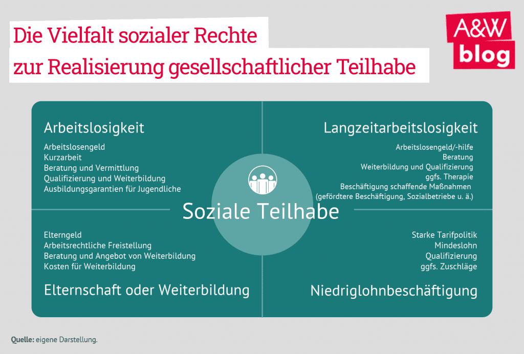 grundeinkommen deutschland 2020
