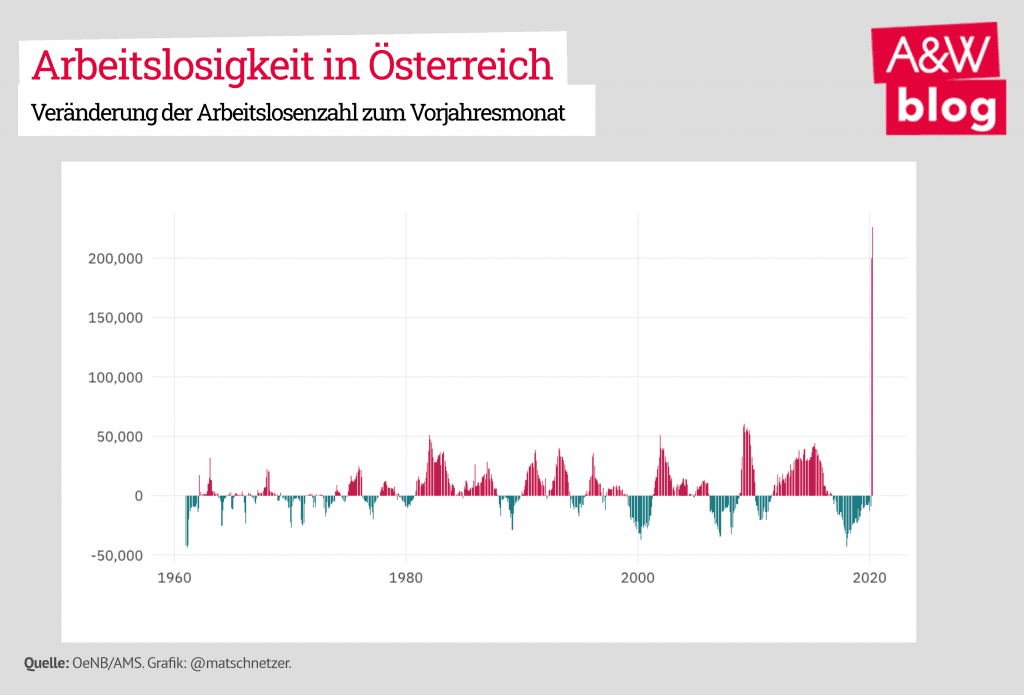 Budget 2020, Budgetpolitik, AK Budgetanalyse, Arbeitslosigkeit in Österreich, Corona-Krise
