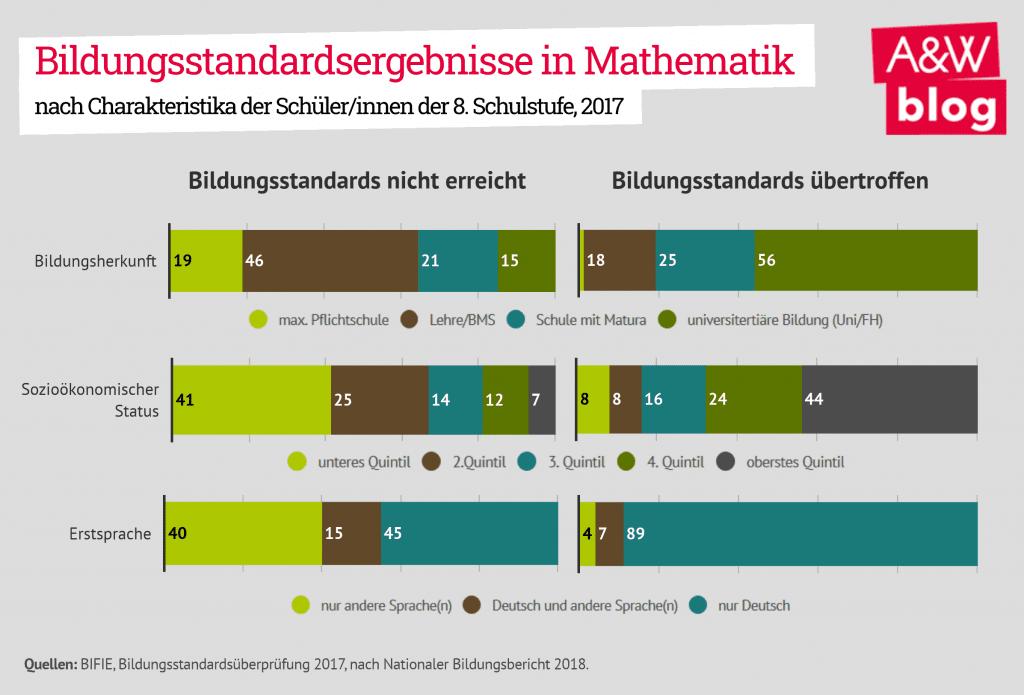 Bildungsstandardergebnisse in Mathematik 2017