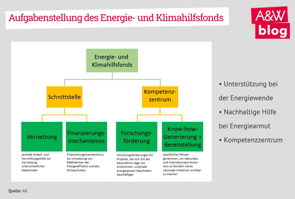 Aufgabenstellung des Energie- und Klimahilfsfonds