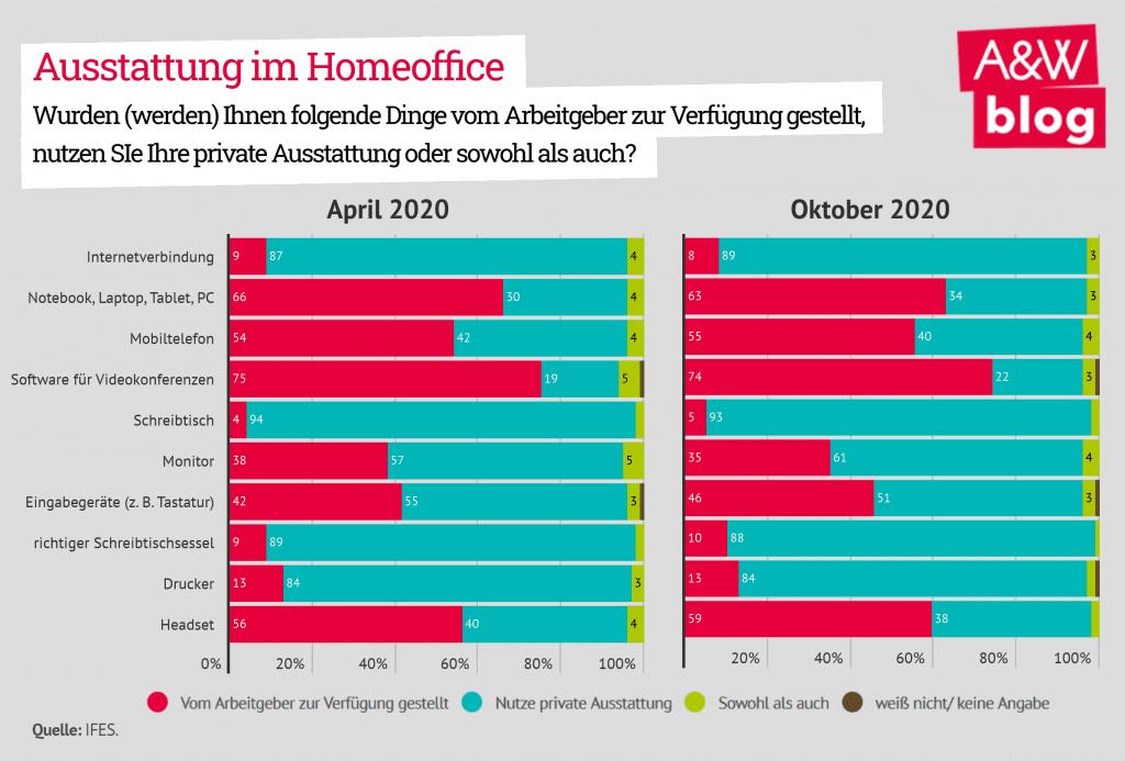 Grafik: Ausstattung im Homeoffice