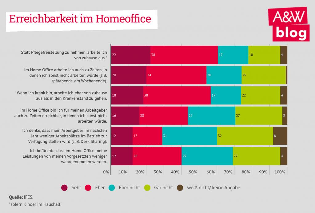 Grafik: Erreichbarkeit im Homeoffice
