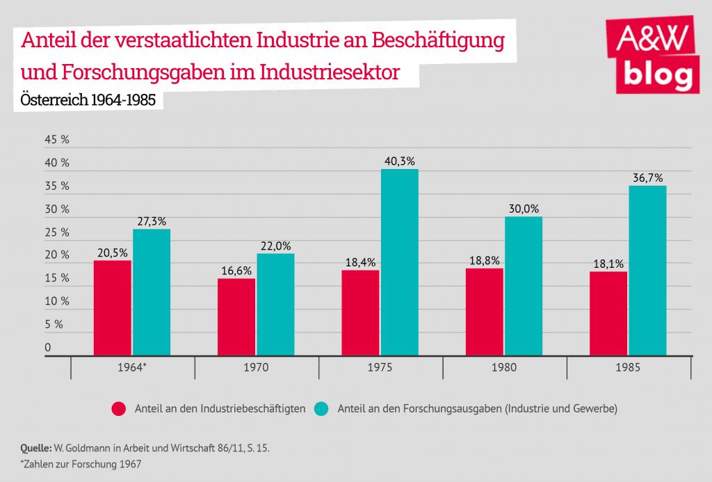 Anteil der verstaatlichen Industrie an Beschäftigung und Forschungsausgaben im Inudstriesektor