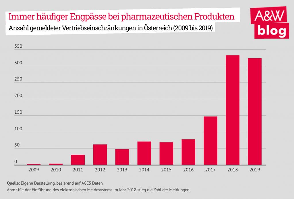 Engpässe bei pharmazeutischen Produkten werden immer häufiger