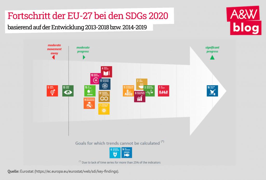 Fortschritt der EU-27 bei den SDGs 2020
