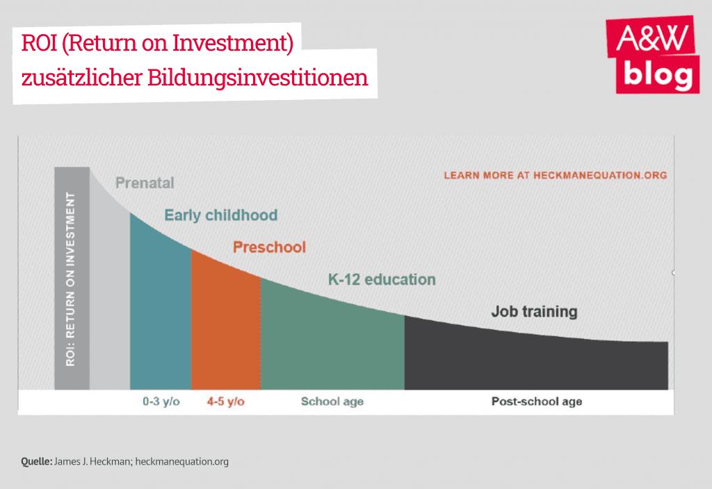 Grafik: Return on Investment zusätzlicher Bildungsinvestitionen